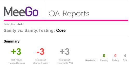 Meego QA reports