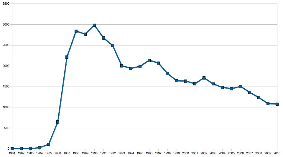 Évolution du nombre de prod au fil des ans